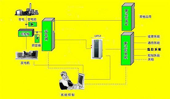 ups电源解决方案